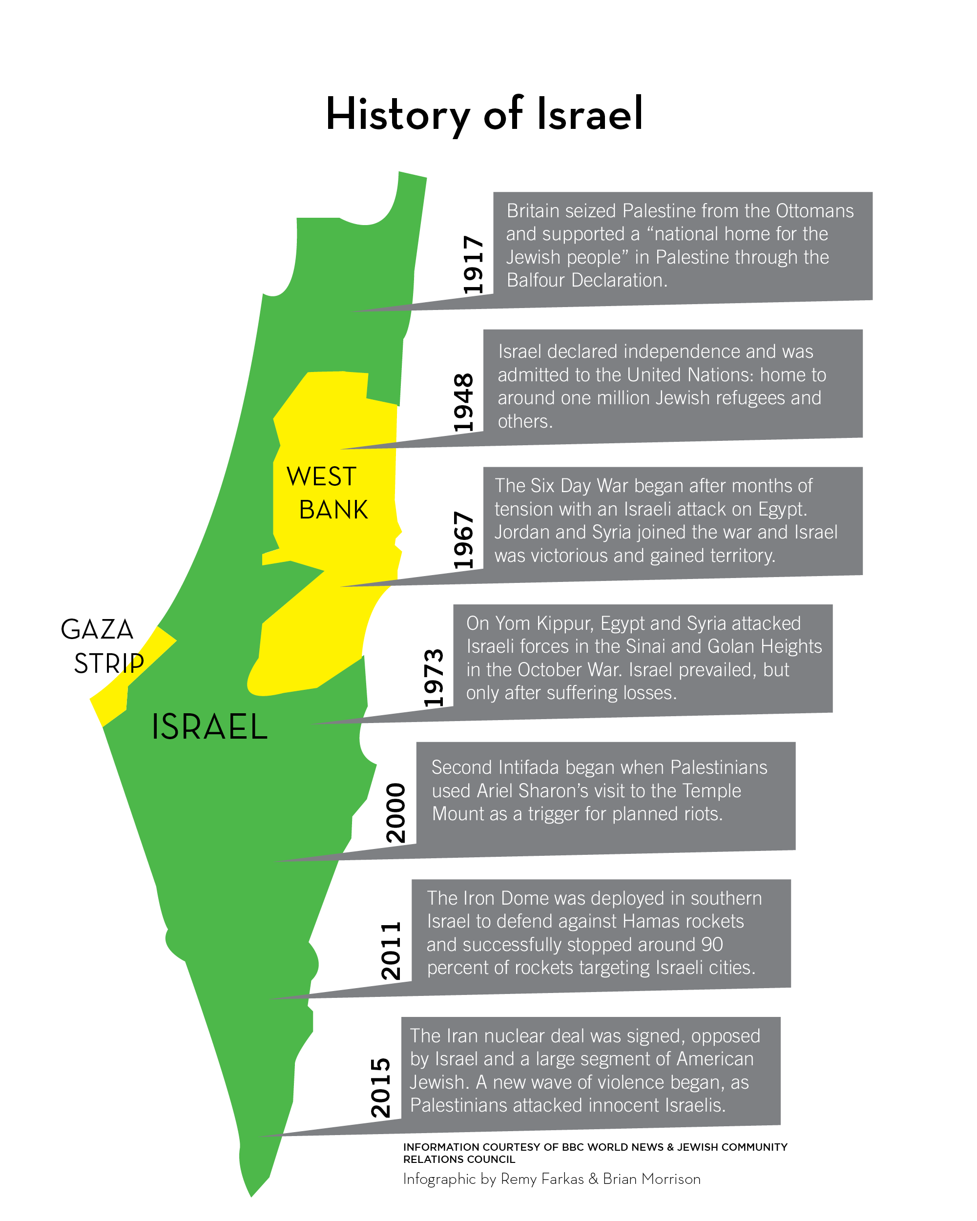 The Panther | Israel-Palestine conflict explained