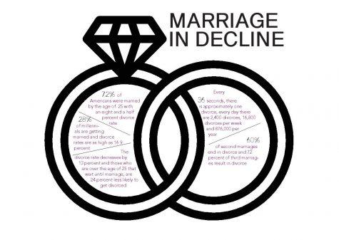 Day 7: Analyzing recent U.S. marriage trends