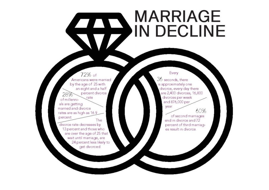 Day 7: Analyzing recent U.S. marriage trends