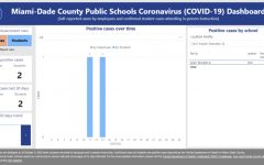 Information and image courtesy of the MDCPS COVID-19 Dasboard. MDCPS has confirmed two cases of COVID-19 at Miami Palmetto Senior High.