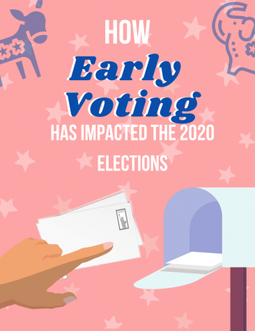 How Early Voting Has Impacted the 2020 Elections