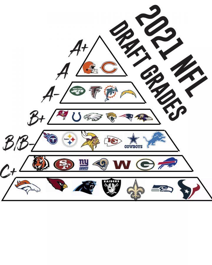 Grading Each NFL Team's 2021 Draft Class